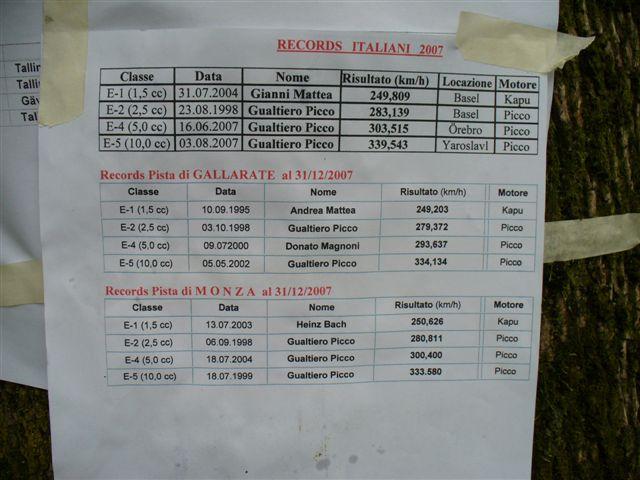 i record italiani in bacheca