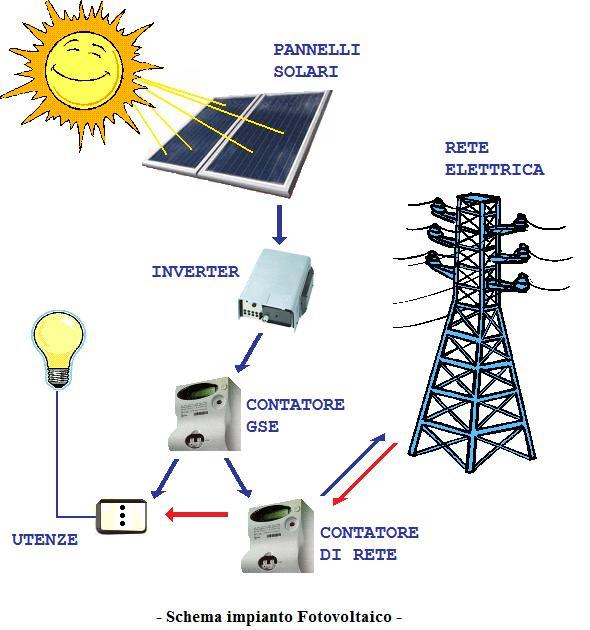 Telecolor impianti for Pannelli solari immagini